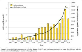 Roundup Usage Chart Is Gmo Free Safe To Eat No Many Non Gmo Foods Harvested