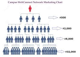 Network Marketing Chart Campus Network Marketing Hub 2015
