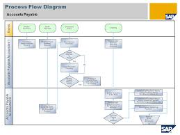 Accounts Payable Process Flow Chart Ppt Accounts Payable Sap Best Practices Baseline Package France