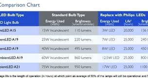 incandescent bulb to led conversion chart led versus incandescent bulbs kalfacommercial co