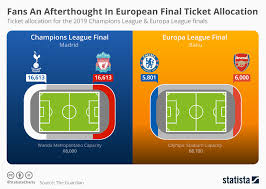 Champions League Chart 2019 Chart Fans An Afterthought In European Final Ticket