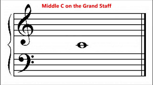 Music Staff Treble Clef Where Is Middle C On Grand Staff Treble And Bass Clef Basic Music