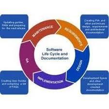 Software Documantation Documentation Software Documentation Process Service