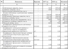 Дипломная работа Налогообложение субъектов малого  На начало анализируемого периода доля собственного капитала составила 31 55% в имуществе предприятия к концу периода она повысилась до 35 03%