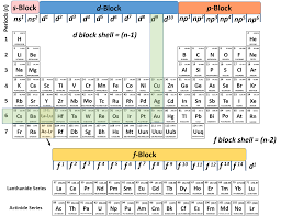 Periodic Table Configuration Chart Ch150 Chapter 2 Atoms And Periodic Table Chemistry