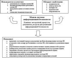 Безопасность информационных систем Содержание модели информационной безопасности