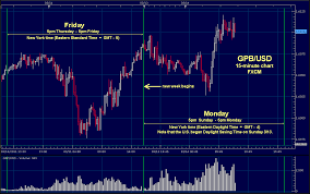 New York Close Forex Charts Forex Brokers Babypips Com