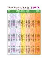 Weight Chart For Girls Height Weight Chart For Girls Free Download