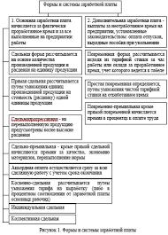 Учет и аудит расчетов по оплате труда на примере АО Риддер ТЭЦ  2 3 Учет расчетов по оплате труда с персоналом на АО Риддер ТЭЦ