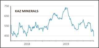 Kaz Minerals Plunges On Weaker Copper Price And Outlook 15