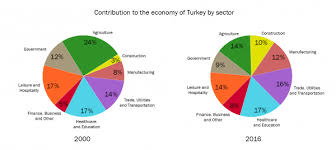 The Two Pie Charts Below Show The Percentages Of Industry