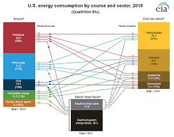 Eia Updates Its U S Energy Consumption By Source And Sector