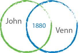 John Venn Venn Diagram Celebrating 100 Years Of The Venn Diagram