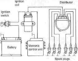 ignition coil condenser wiring diagram ignition wiring diagram of automotive ignition system the wiring on ignition coil condenser wiring diagram