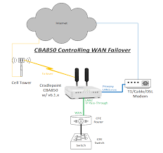 support cba850 inline passthrough user added image