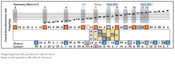B Flat Tuba Finger Chart Prototypic B Flat Horn Finger Chart The Best Saxophone