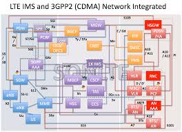 Updated! Lte + Cdma (3Gpp2) + Ims Network Diagram – Sonlte