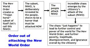 Nwo Chart Barking Spider New World Order Prison Cities Coming In 2011