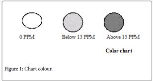 Iodine Color Chart Utilization Of Adequately Iodized Salt On Prevention Of