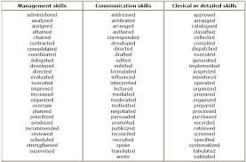 Active Verbs For Resume