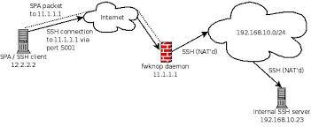 port forwarding via single packet authorization what does port forwarding do for gaming at Port Forwarding Diagram
