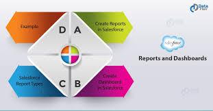 Salesforce Report Chart Types Salesforce Reports Salesforce Dashboard Dataflair