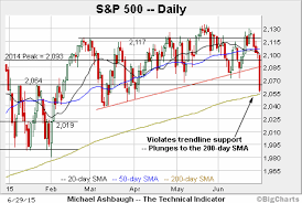 200 Day Sma Chart S P 500 Plunges To Major Test Of The 200 Day Average