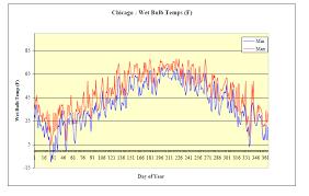 Weather Data Energy Models Com