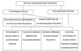 Реферат Механизм формирования доходов и расходов  Механизм формирования доходов и расходов консолидированного бюджета РФ