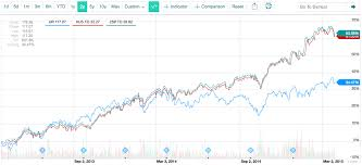 Tsx Annual Returns Chart Jason Kelly How To Run The 3 Signal In Canada