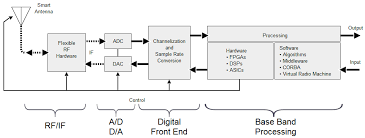 sdr development solution for fpga boards & embedded systems radio block diagram at Radio Block Diagram