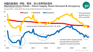 Chinese General Chart Hnn How Outsized Supply Growth Is Affecting Chinese Hotels