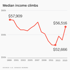 The Middle Class Gets A Big Raise Finally