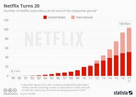 Netflix Subscribers Chart Chart Netflix Turns 20 Statista