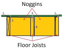 squeaky floor boards creaking