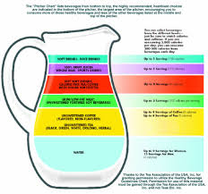 Soda Calorie Chart Healthy Beverage Guidelines Chart