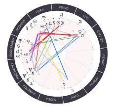 Synastry Vs Composite Charts Astro By Vero