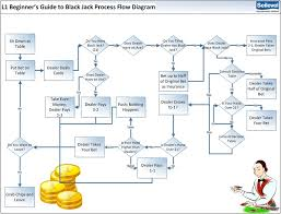 Business Process Flow Chart Software Process Flow Diagram Requirements Wiring Diagrams