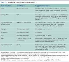 Strategies And Solutions For Switching Antidepressant