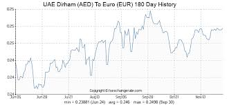 Dirham Euro Chart 137 Aed Uae Dirham Aed To Euro Eur Currency Rates Today