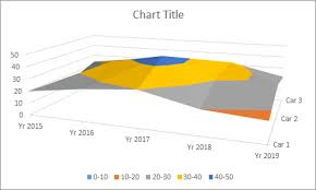 How To Use Excel Surface Chart