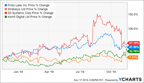 Proto Labs The Tech Stock To Buy Right Now Proto Labs