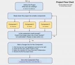 Online Flow Charts Templates Free 001 Template Ideas Group 2 20 1 Online Flow Outstanding