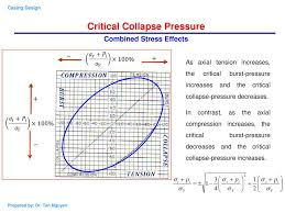 Casing Collapse Pressure Chart Chapter 2 Casing Design Calculations Of Loads On A Casing