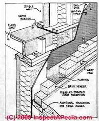 Double Wall House Framing Details wall placement vs floor joist ends