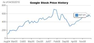 Google Stock Prices Today November 2019