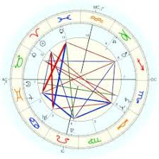 Jackie Chan Birth Chart Chan Jackie Astro Databank