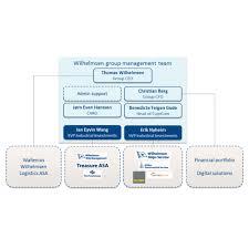 Reshaping The Global Management Team In Wilhelmsen Impa Net