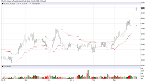 Banco Santander Chile Chart Of The Day Jim Van Meerten