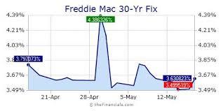 Mortgage Rates Daily Chart Thefinancials Com Widget Free Widgets Freddie Mac